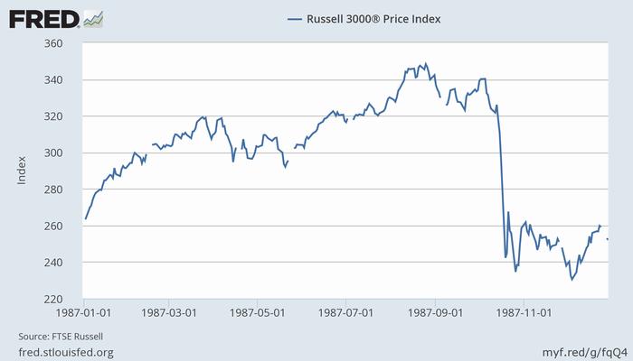 ブラック・マンデー前後の米株価(Russell 3000)
