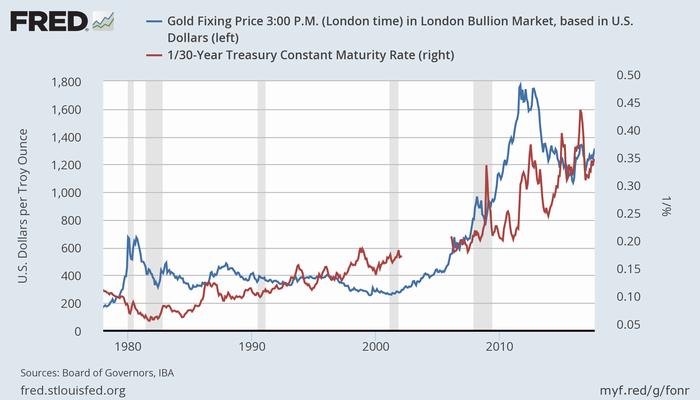 金(青、左)と米30年債(利回りの逆数、赤、右)(超長期)