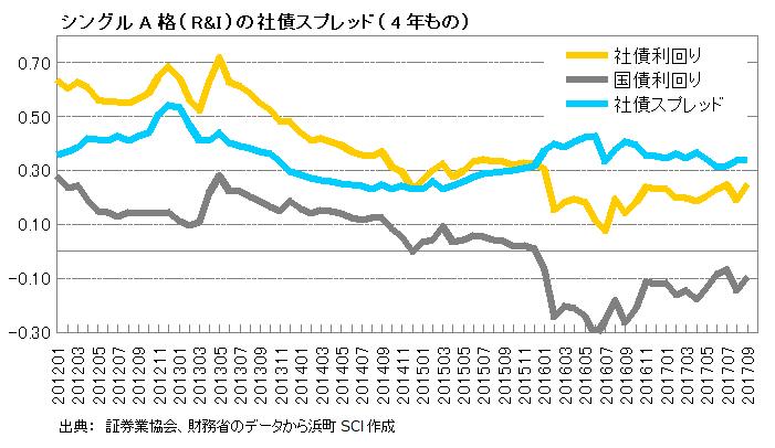 シングルA格(R&I)の社債スプレッド(4年)