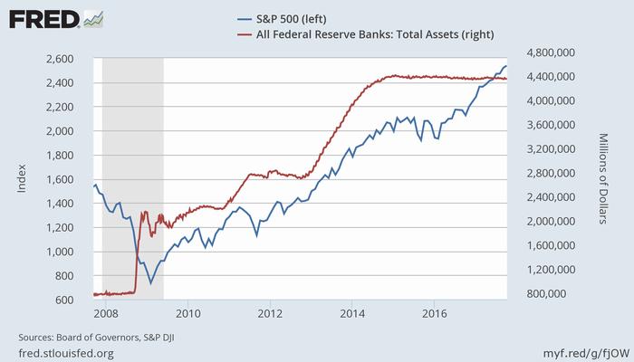 S&P 500指数(青、左)とFRBのバランスシート(赤、右)