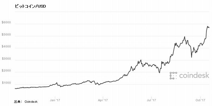ビットコイン/USD