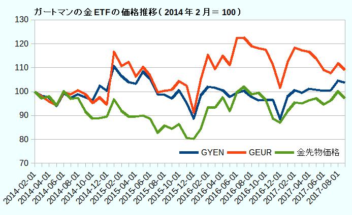 ガートマンの金ETFの価格推移(2014年2月=100)