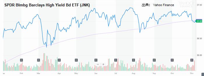 ジャンク債ETF