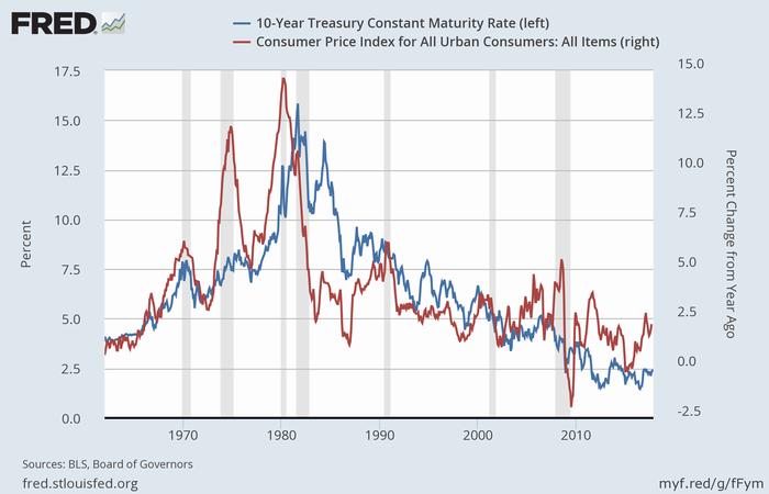 米長期金利(青、左)とCPI(赤、右)
