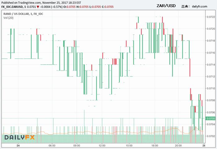 25日のZAR/USD相場
