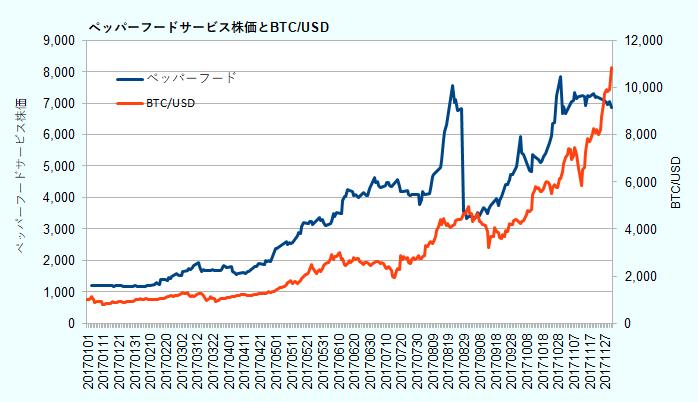 年初来のペッパーフードサービス株価とBTC/USD