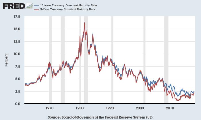 米10年債(青)・5年債(赤)利回り(超長期)