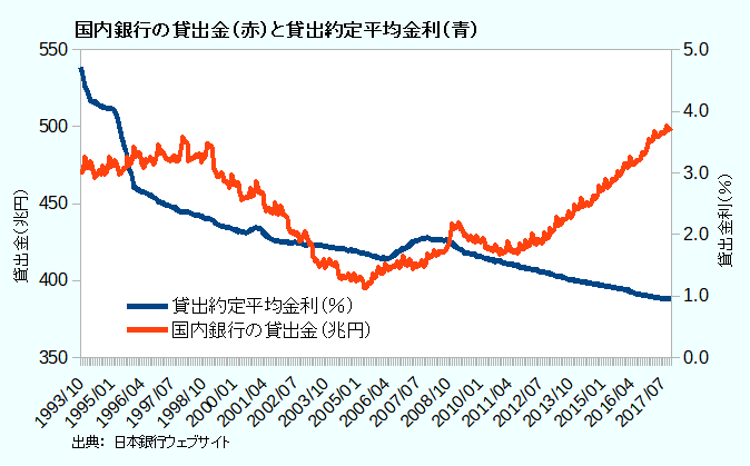 国内銀行の貸出金(赤)と貸出約定平均金利(青)