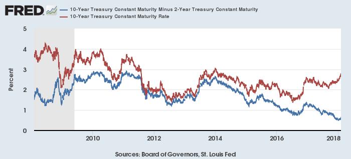 米10年-2年スプレッド(青)と米10年債利回り(赤)(1年)