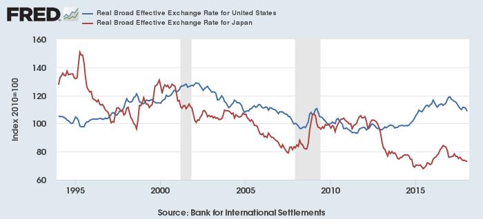 米ドル(青)と円(赤)の実質実効為替レート