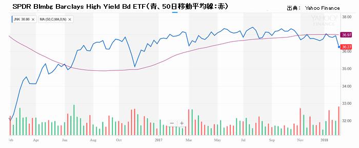 ジャンク債ETF価格