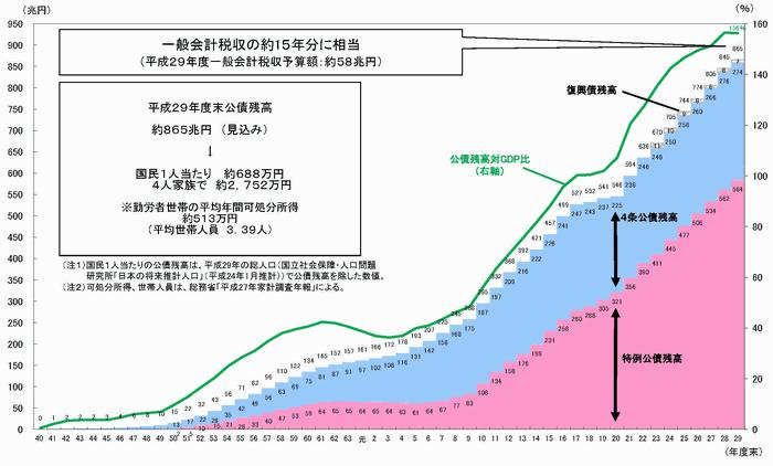 公債残高の累増(出典:財務省)