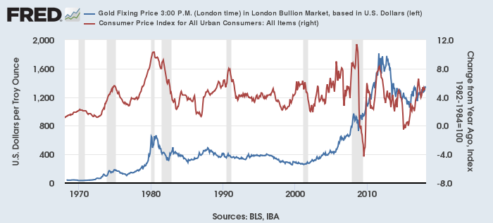金価格(青、左)とCPI総合(赤、右)
