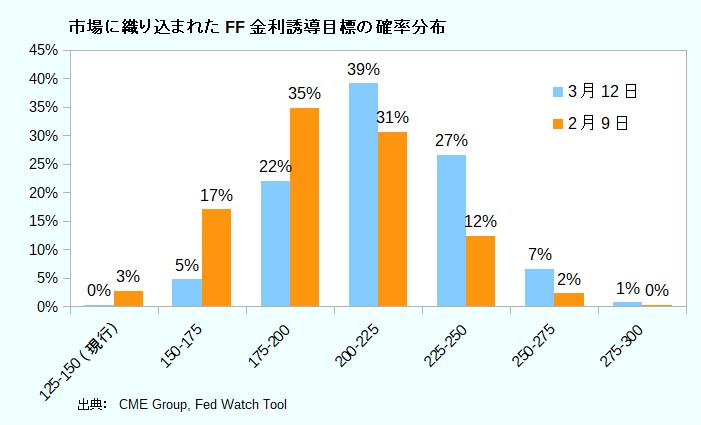 市場に織り込まれたFF金利誘導目標の確率分布