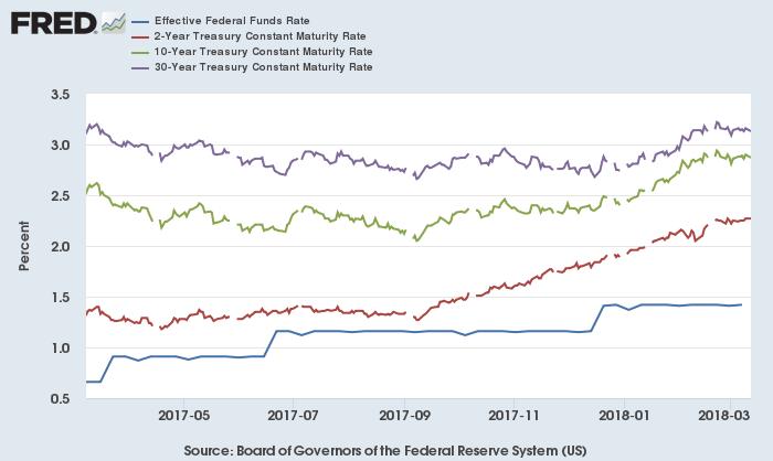 実効FF金利(青)、2年債(赤)・10年債(緑)・30年債(紫)利回り